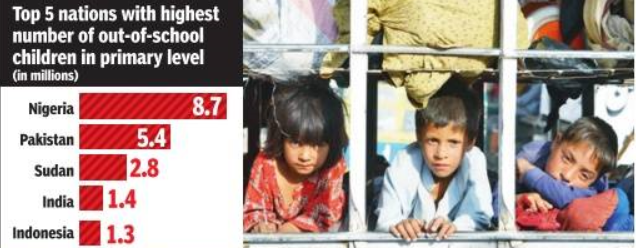 1.4 million Indian children aged 6-11 out of school: Unesco