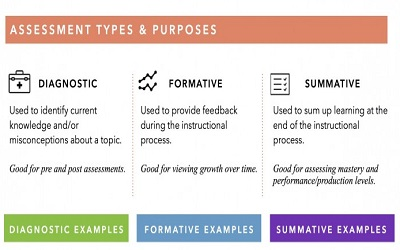 The Types Of Assessment For Learning Flexible Learning Strategies Education Innovation Lab For Out Of School Children This page originally authored by jessica rowe (march 2012). flexible learning strategies