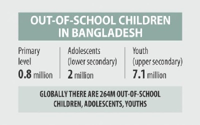 Bangladesh: Why so many children out of school?