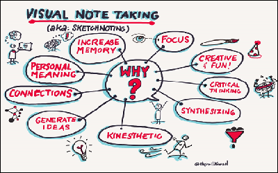 How Visual Notes Helped a Student With a Learning Disability Thrive