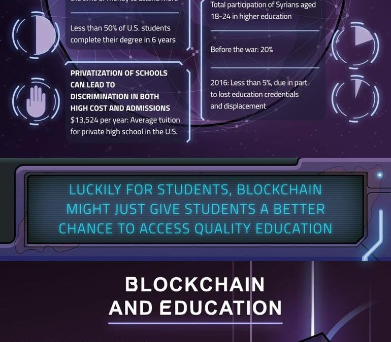 Infographic: How blockchain can disrupt the future of education