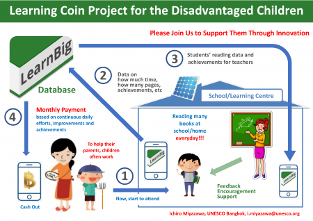 learning coin chart