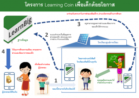 learning_coin_chart_th