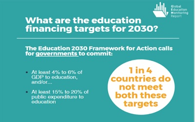 Donors and countries are not pulling their weight in funding education